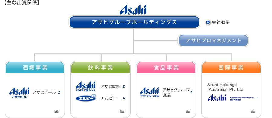 asahi-grupe_1